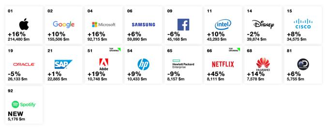 Najcenniejsze marki w 2018 r. w kategoriach technologia i media