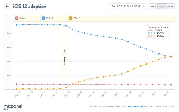 iOS 12 zainstalowany już na 46 proc. urządzeń mobilnych Apple'a