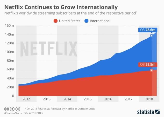 Liczba subskrybentów serwisu Netflix od 2012 r. do 3Q 2018 r.