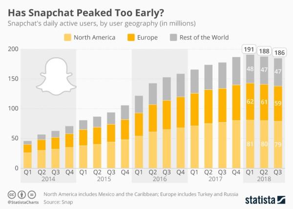 186 mln użytkowników Snapchata dziennie w 3Q 2018 r.