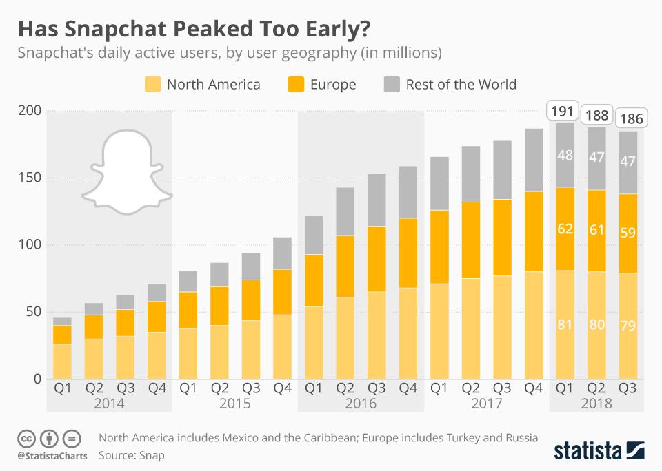 Liczba aktywnych użytkowników Snapchata w 3Q 2018 r.