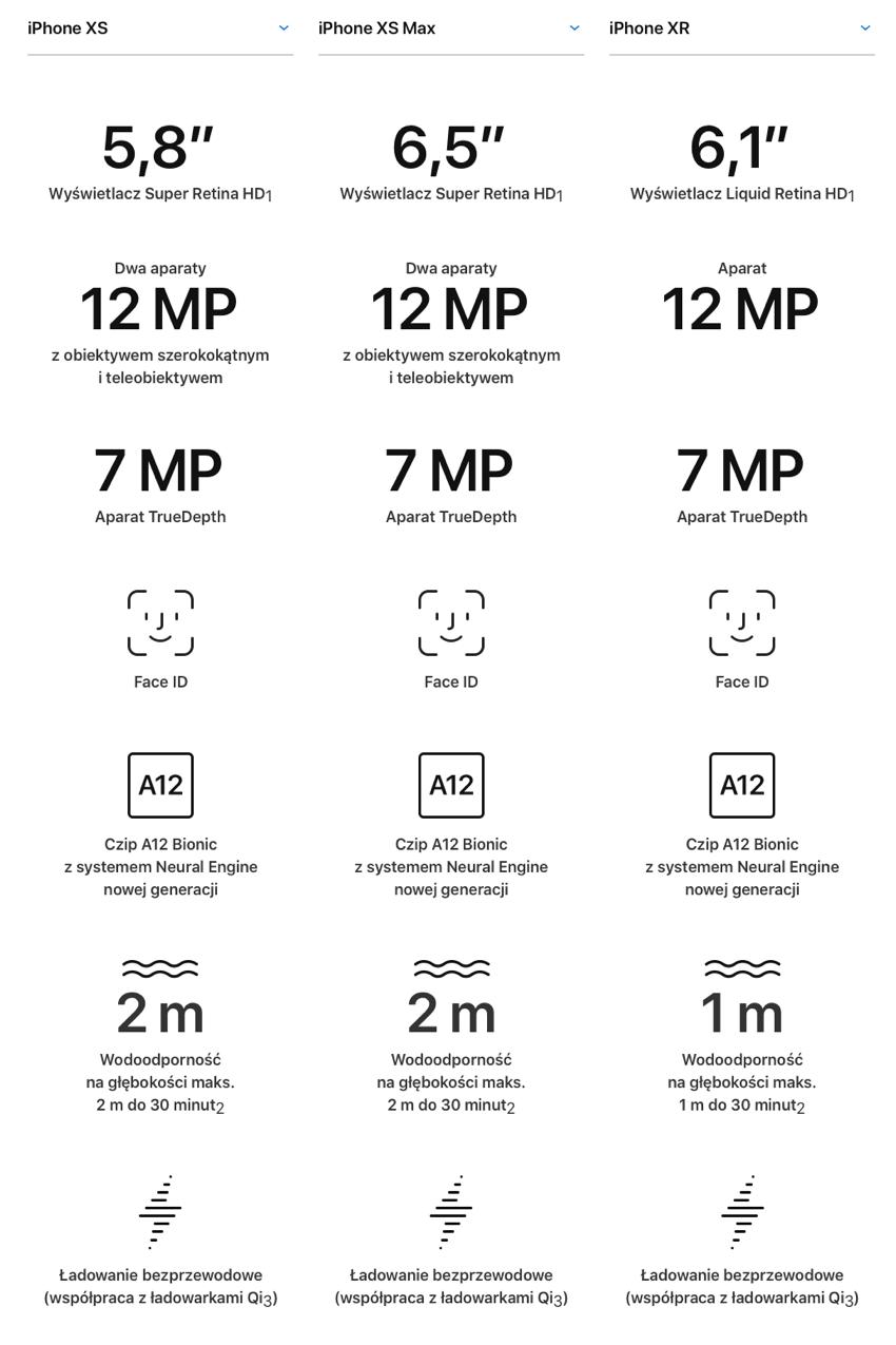 Porównanie: podstawowe cechy iPhone'ów z 2018 r.