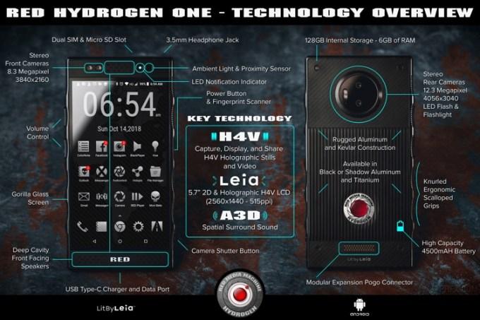 RED Hydrogen One (specyfikacja techniczna na infografice) - header