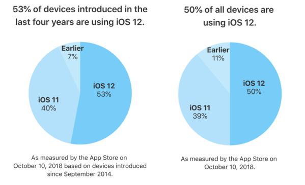 iOS 12 zainstalowany jest już na ponad 50% urządzeń (październik 2018)