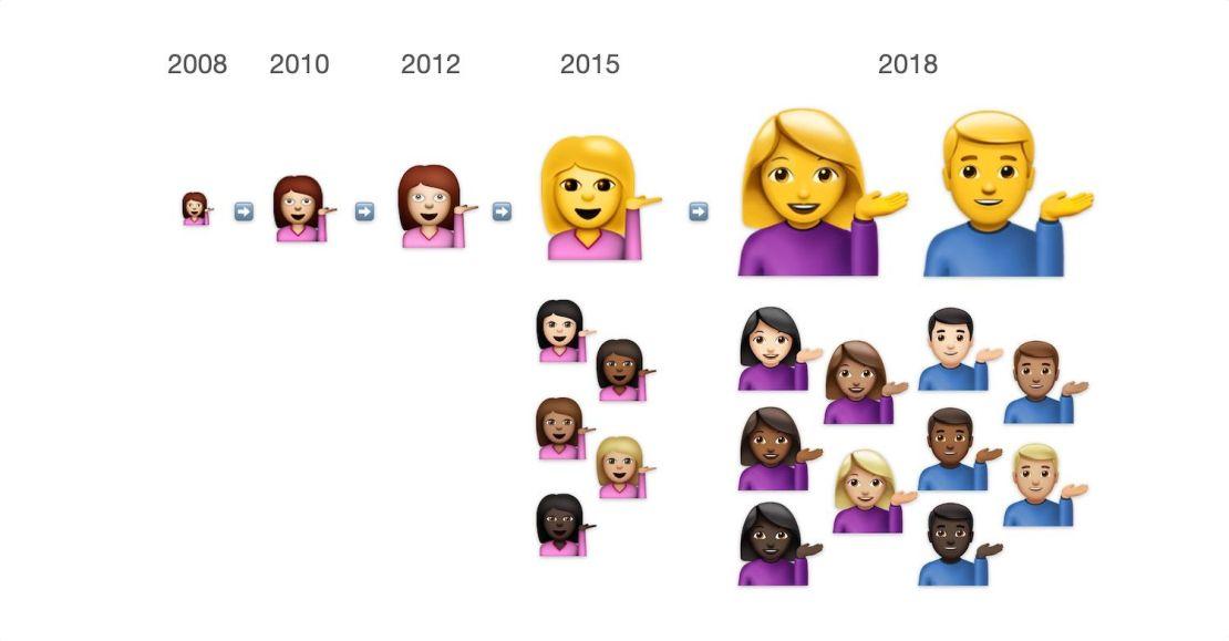Przykład zmiany ikony Emoji od 2008 do 2018 r.