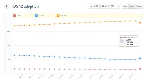 System iOS 12 jest już zainstalowany na ponad 70% iUrządzeń