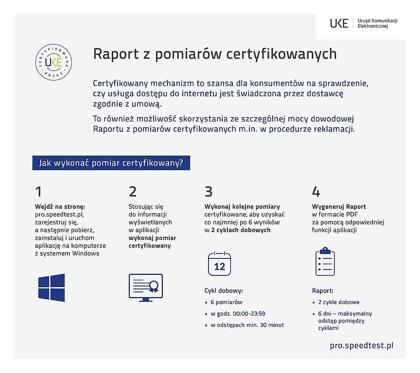 Raport z pomiarów certyfikowanych PRO Speed Test