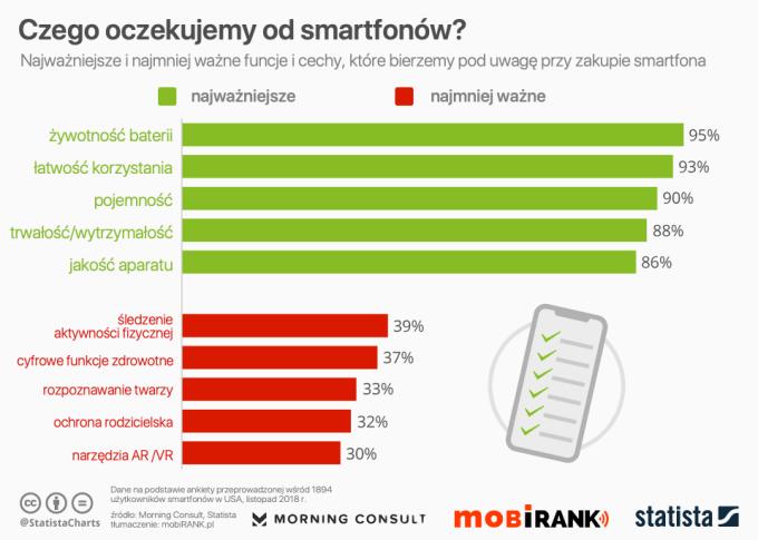 Najważniejsze cechy smartfonów (dane za listopad 2018)