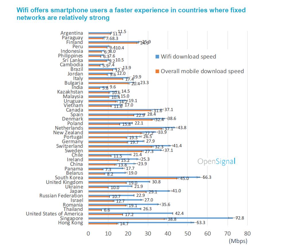 Prędkości pobierania Wi-Fi vs. mobile (świat, 11.2018)