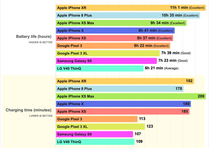 Ranking żywotności baterii smartfonów (2018)