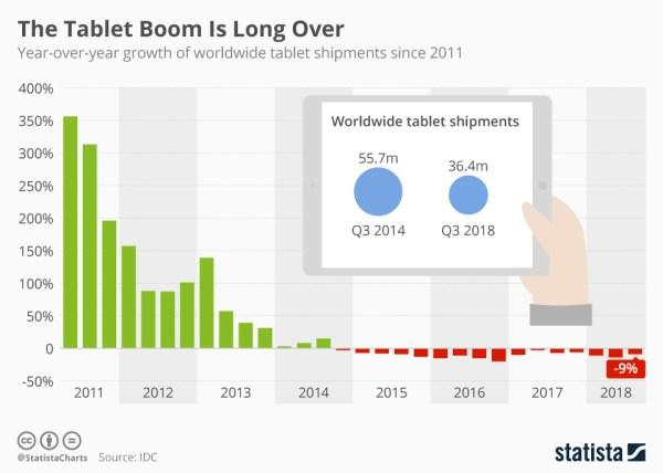 Sprzedaż tabletów wciąż maleje – zobacz dane za 3Q 2018