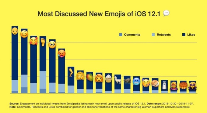 TOP 25 emoji z systemu iOS 12.1