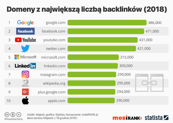 Domeny z największą liczbą backlinków (grudzień 2018 r.)