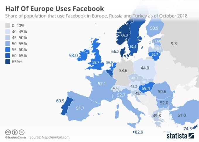 Mapa: udział użytkowników Facebooka w populacji wybranych krajów Europy (listopad 2018 r.)