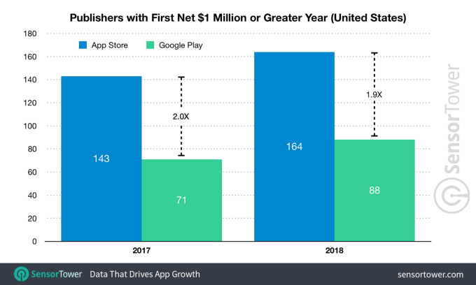 Liczba wydawców aplikacji mobilnych z pierwszym 1 mln USD w sklepach App Store i Google Play (2017 vs 2018)