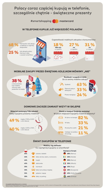 M-commerce (12/2018) Badanie Mastercard - infografika