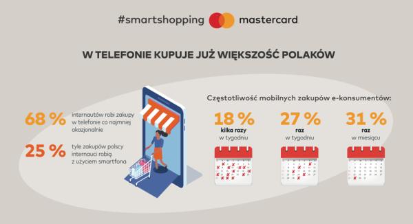 4 na 10 polskich e-konsumentów kupi prezentyświąteczne na smartfonie