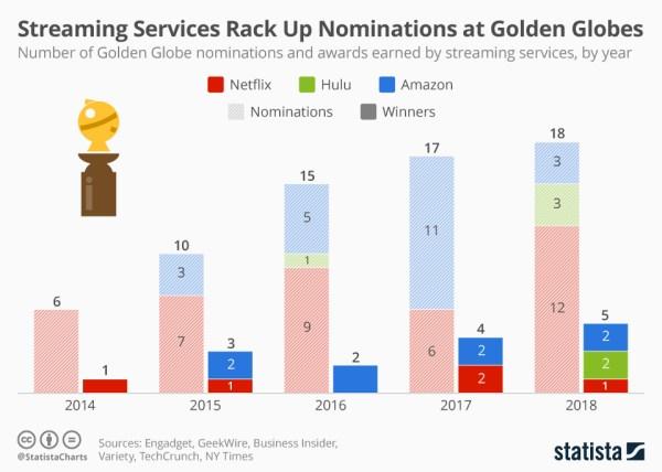 Streamingowe usługi wideo i Złote Globy 2019