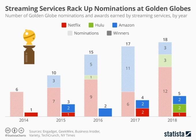 Nominacje do 76. Złotych Globów (2019) dla serwisów streamingowych