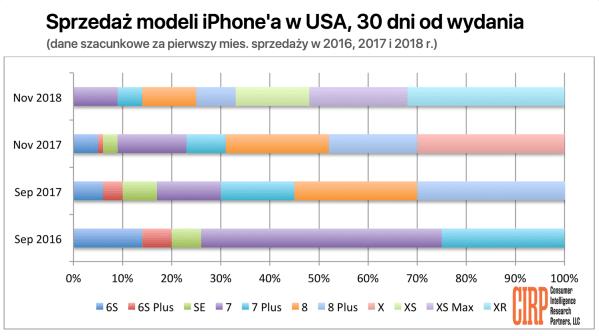 Raport: iPhone XR stanowił 32% sprzedaży iPhone'a w pierwszym miesiącu