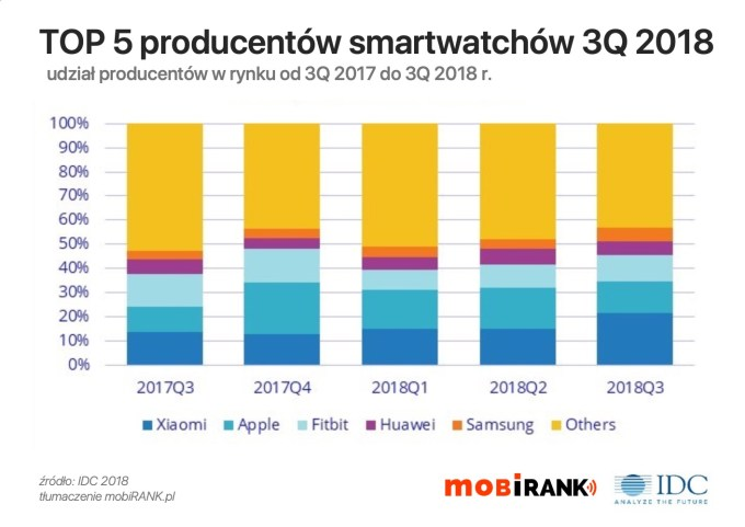 TOP 5 producentów smartwatchów/wearables w 3Q 2018 r.