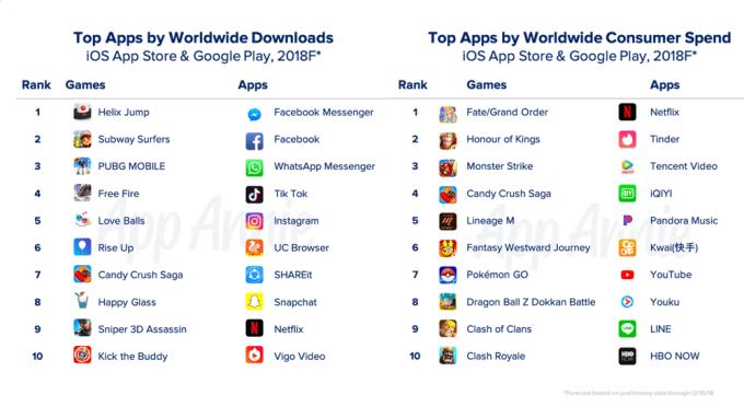 Najczęściej pobierane i najbardziej dochodowe aplikacje i gry mobilne 2018 r.