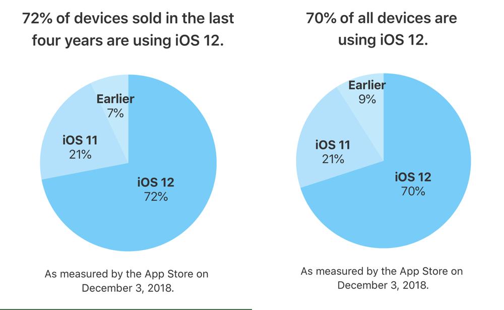 Udział wersji systemu iOS w grudniu 2018 r.