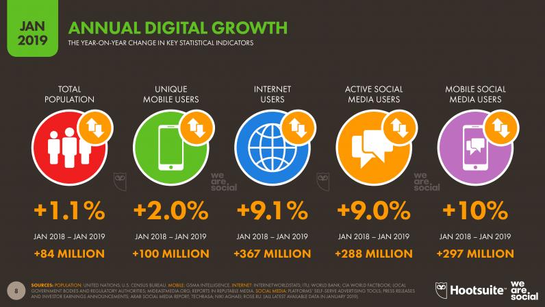 Digital i mobile na świecie (styczeń 2019) - wzrosty