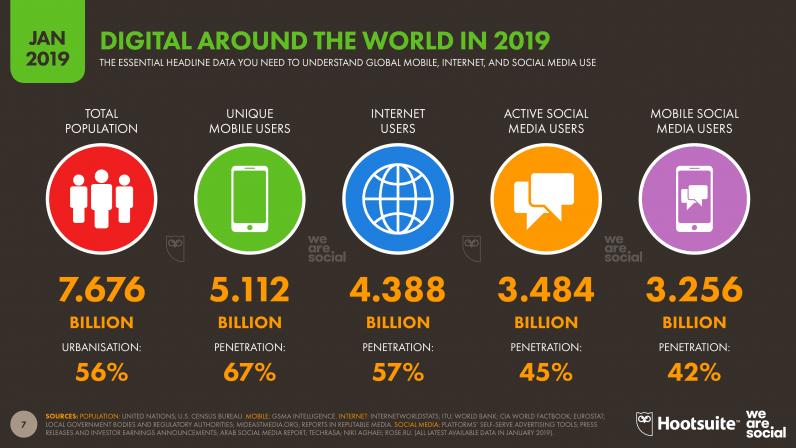 Digital i mobile na świecie (styczeń 2019)