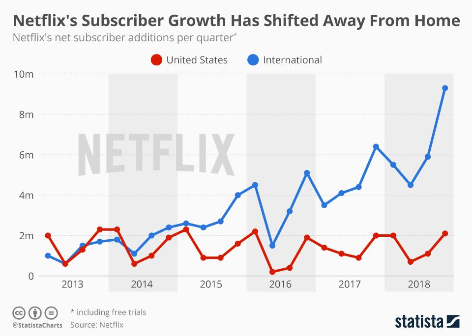 Kwartalny przyrost użytkowników serwisu Netflix w latach 2013-2018