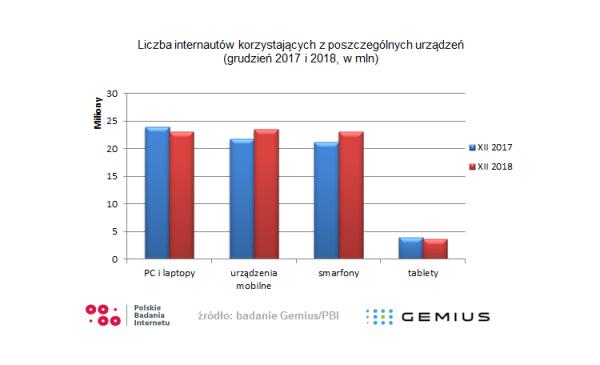 Polacy a mobile – co wiemy na początku 2019 roku?