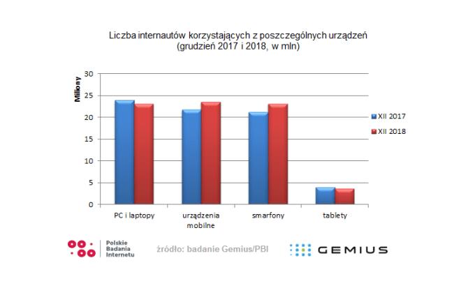 Liczba internautów wg urządzeń (2018 vs 2017) w Polsce