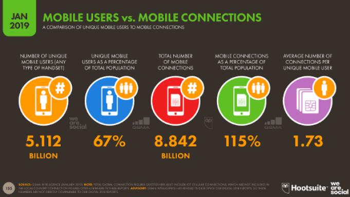 Mobile na świecie w 2019 r. stats
