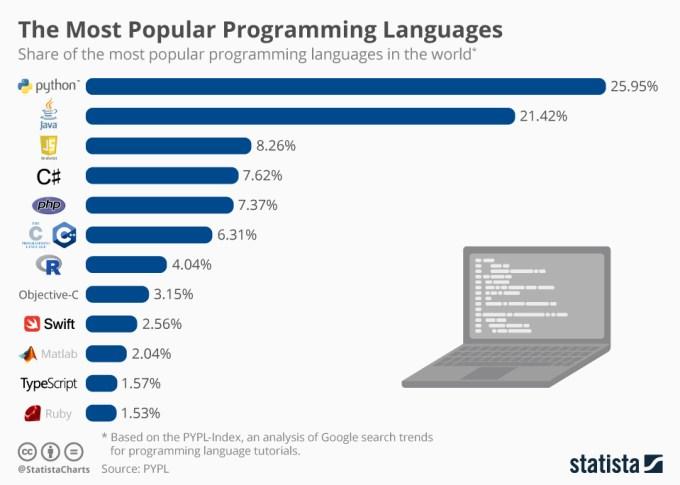 Popularność języków programowania (1/2019)