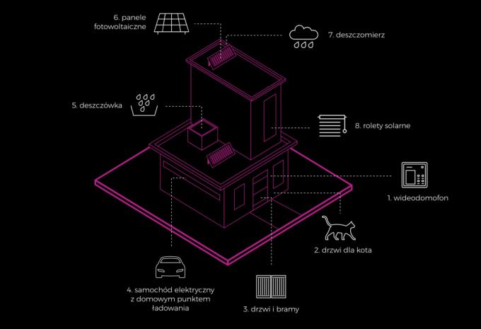 Smart living - smart home