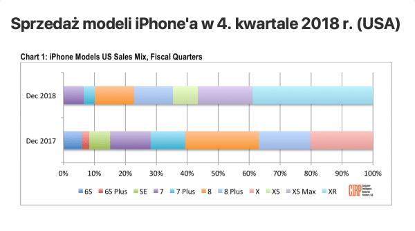 iPhone XR stanowił prawie 40 proc. sprzedaży w 4Q 2018