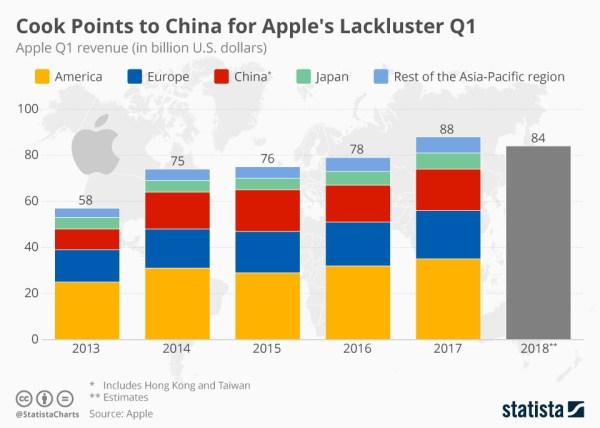Tim Cook tłumaczy niższe przychody Apple'a w 1Q 2019