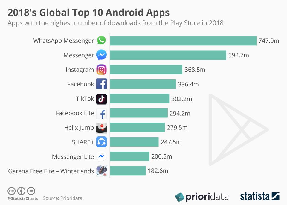 TOP 10 najczęściej pobieranych aplikacji mobilnych na Androida (2018 r.)