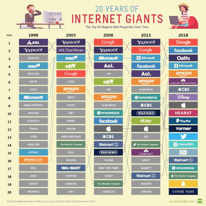 TOP 20 największych stron WWW (1998-2018)