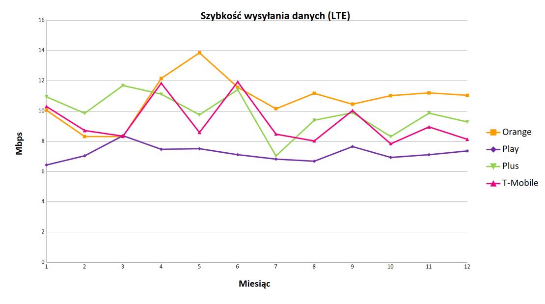 Prędkość wysyłania danych LTE w 2018 roku wg operatorów w Polsce