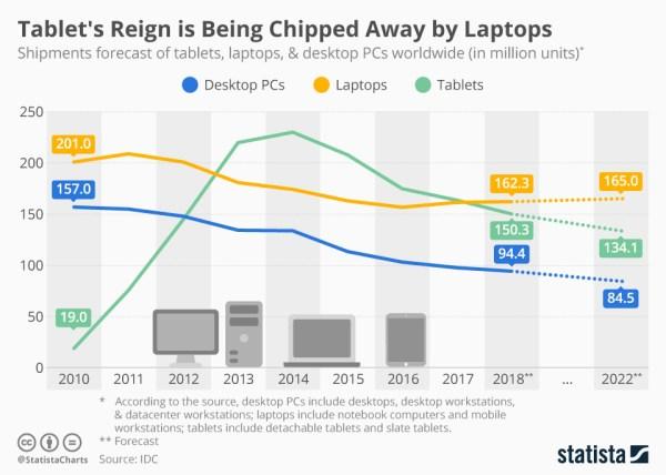 Liczba wysyłek tabletów znowu jest niższa niż laptopów (2018)