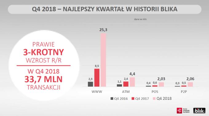 Wyniki/statystyki BLIK za 4Q 2018 r.