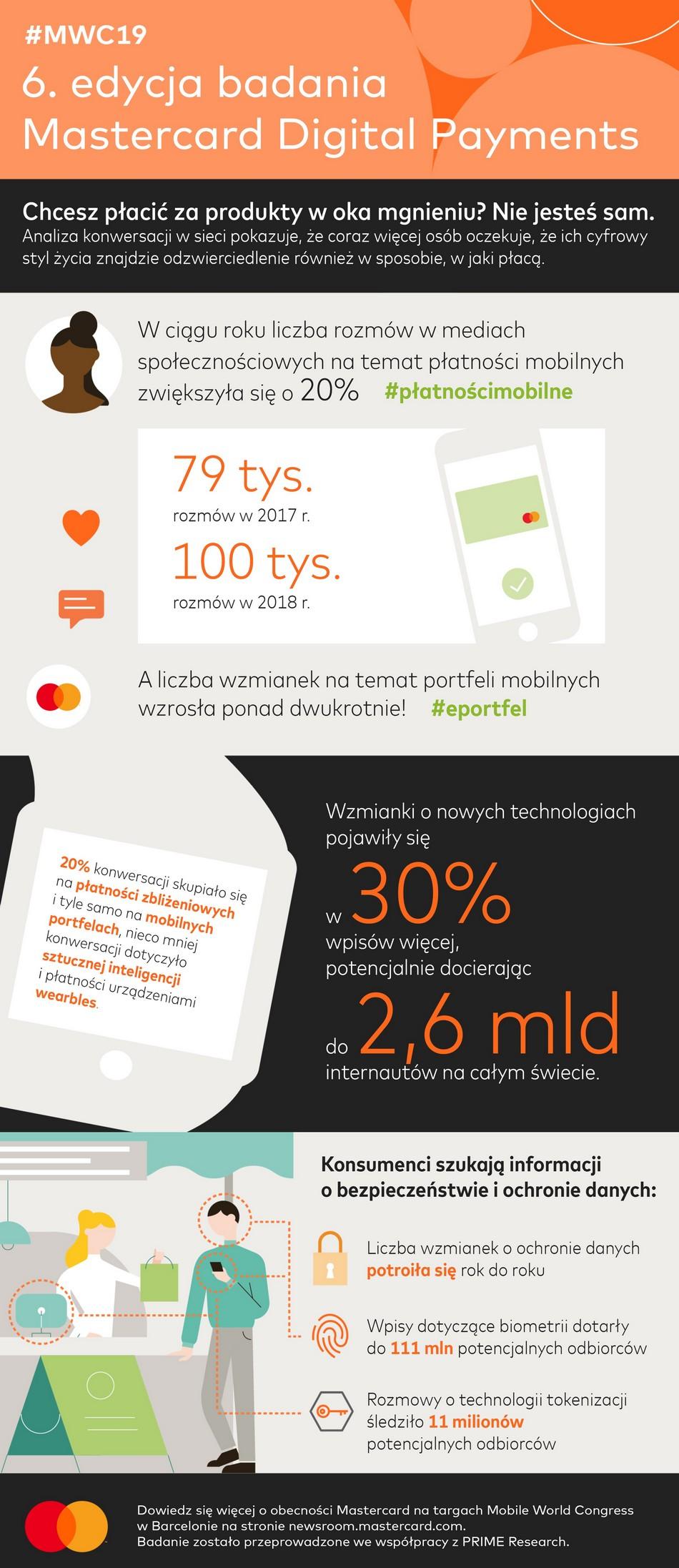 Infografika: • Badanie Mastercard Digital Payments Study 2019
