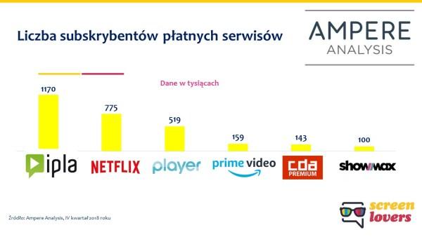 Które seriale (sVOD) były najchętniej oglądane przez Polaków w 2018 roku?
