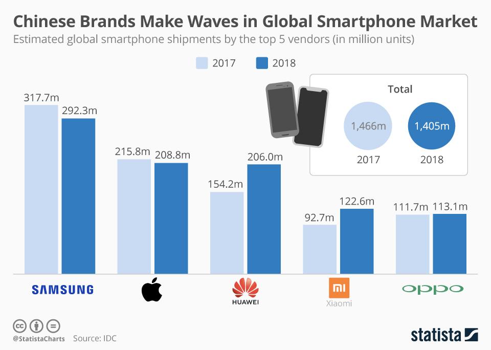 Liczba sprzedanych smartfonów wg TOP 5 producentów (2018 vs 2017)