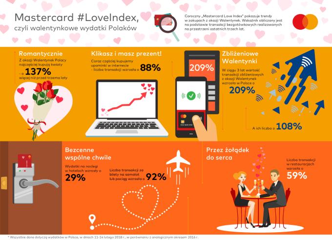 Infografika: Mastercard Love Index