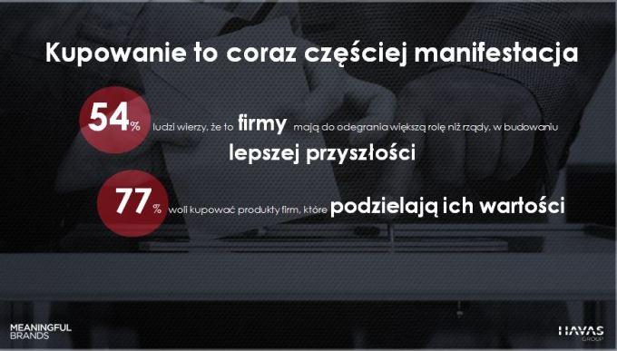 Kupowanie: Meaningful Brands® 2019 w Polsce