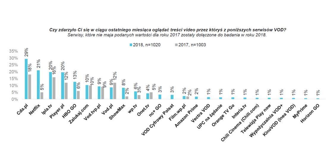 Popularność serwisów VOD w Polsce (2018)