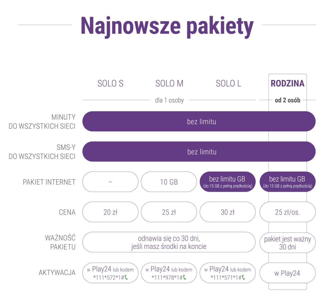 Najnowsze pakiety SOLO w sieci PLAY (cennik i szczegóły)