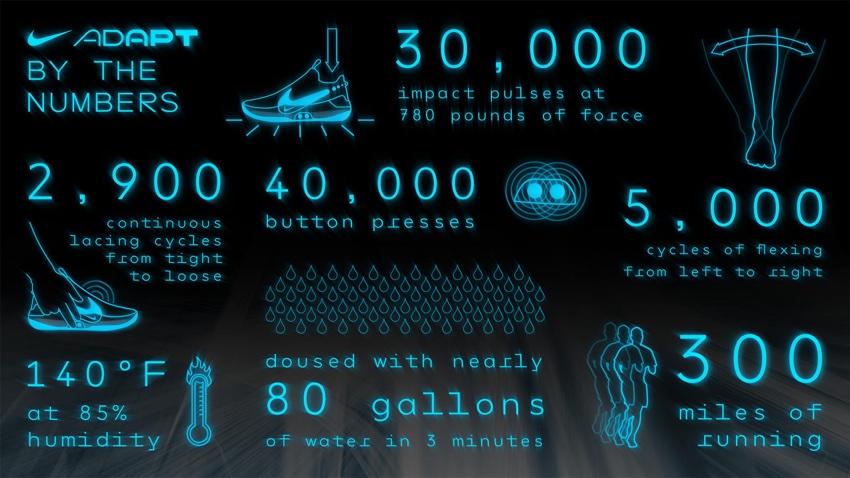 Nike Adapt BB - testy i statystyki